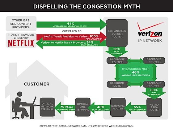 Verizon-netflix-chart