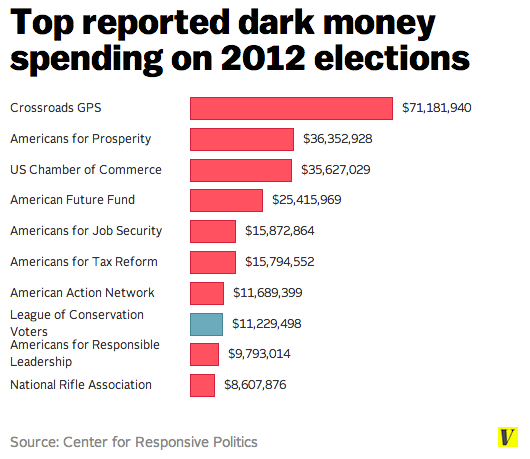 These Are The Top Dark Money Groups Of 2012