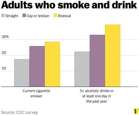 Adults_who_smoke_and_drink