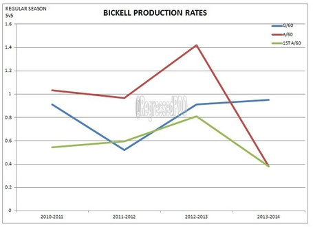Production_rate_with_1st_a_bickell_medium