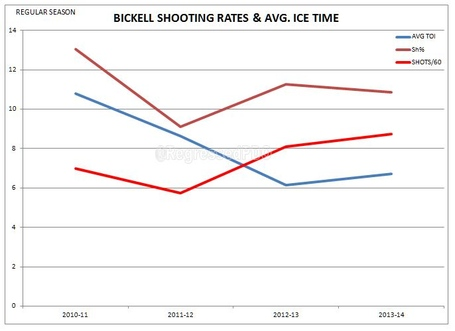 Shooting___avg_toi_bickell_medium