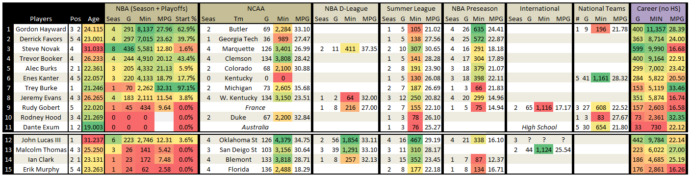Utah_jazz_2014_2015_roster_-_full_experience_july_16