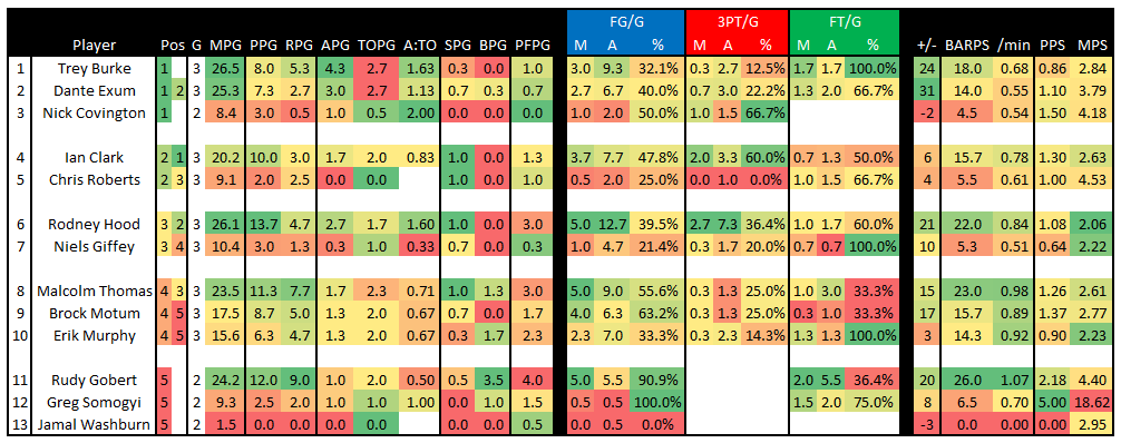 Lvsl_2014_-_jazz_stats_after_gm_3_by_pos
