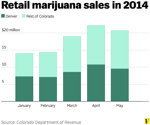 Retail_marijuana_sales_january_through_may