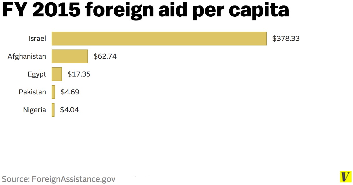 Us foreign aid israel opinion