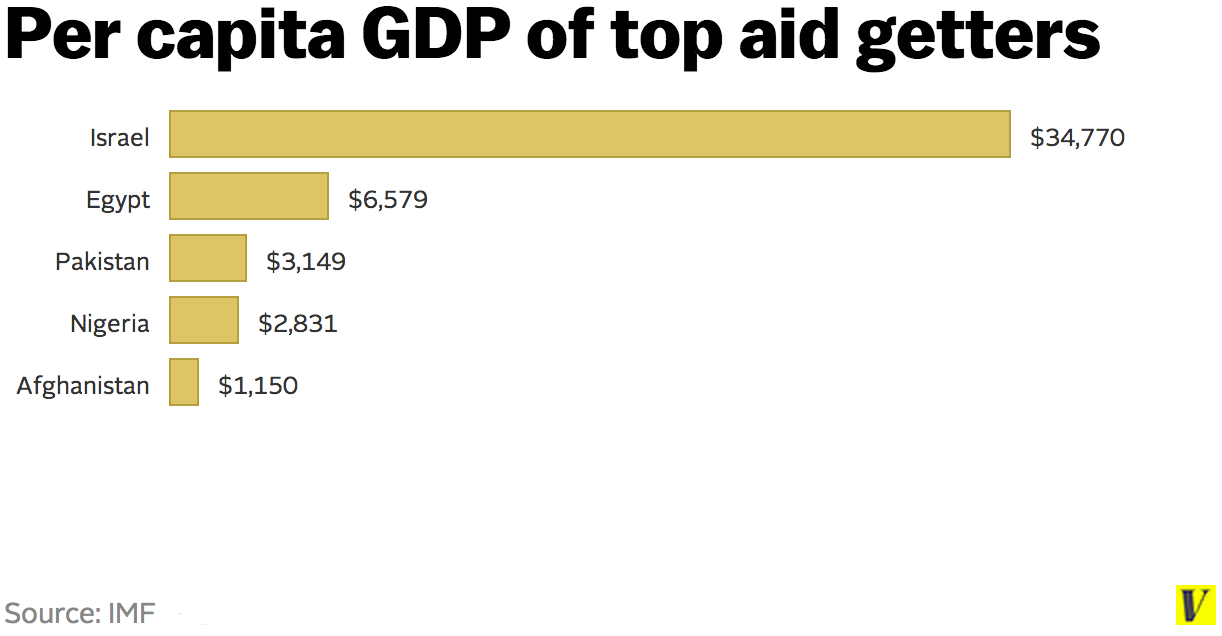 Us foreign aid israel does not