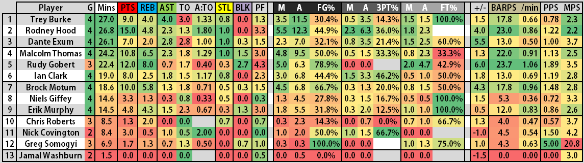 Lvsl_2014_-_jazz_stats_after_gm_4