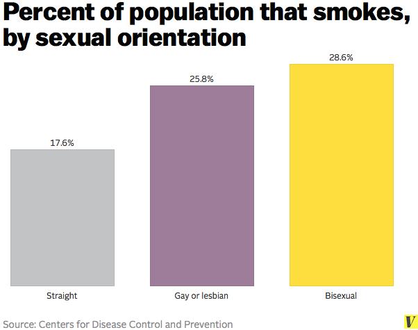 Smoking_sexual_orientation