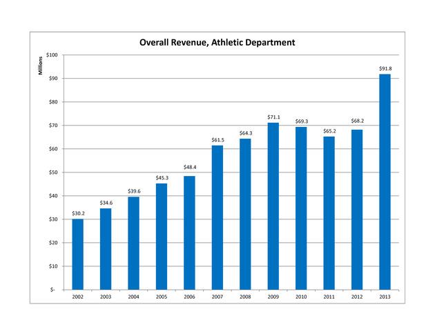 Cal_athletic_department_wide_revenue_medium