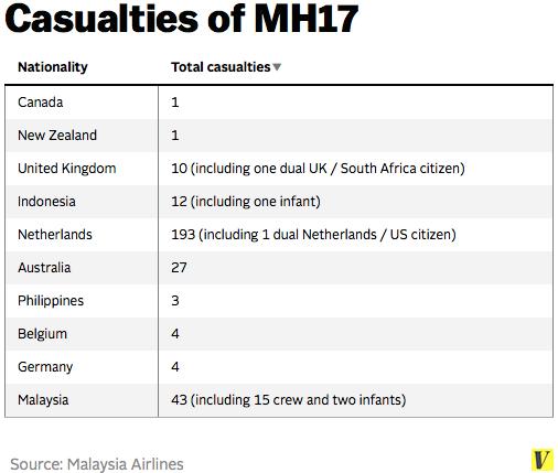Mh17_casualties