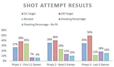 Shotattemptresults_medium
