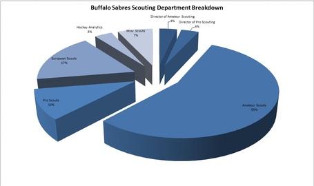 Buffalo_sabres_scouting_department_breakdown_medium