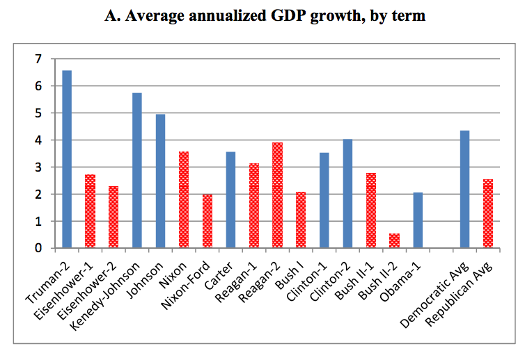 Presidents_and_growth