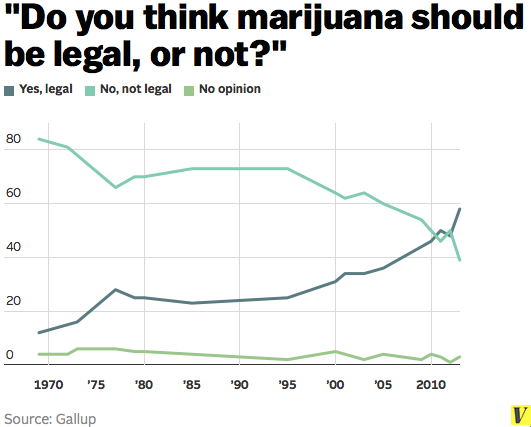 Marijuana_legalization_gallup