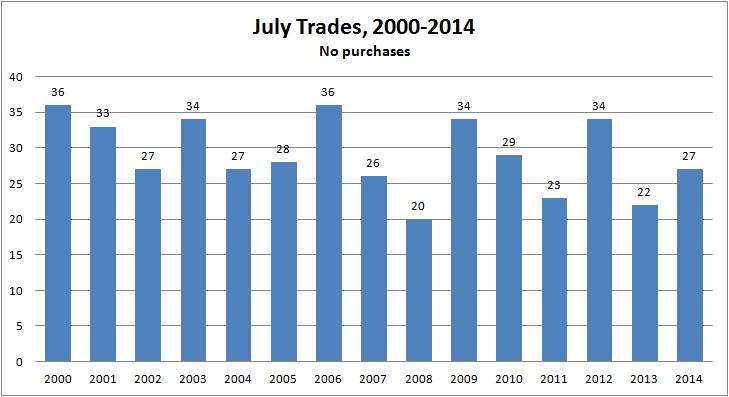 2014_trades