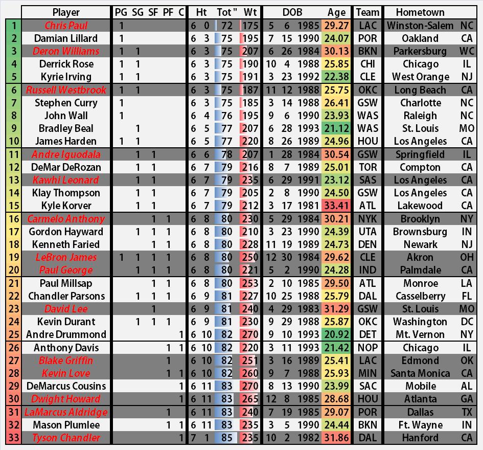 Fiba_world_cup_2014_team_usa_pool