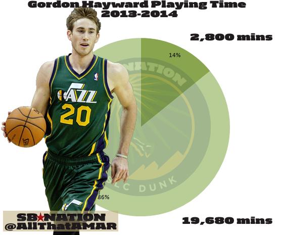 Gordon_hayward_playing_time_2013_2014_total