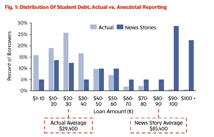 one chart that debunks the biggest myth about student loans voxscreen_shot_2014 08 11_at_2 25 04_pm