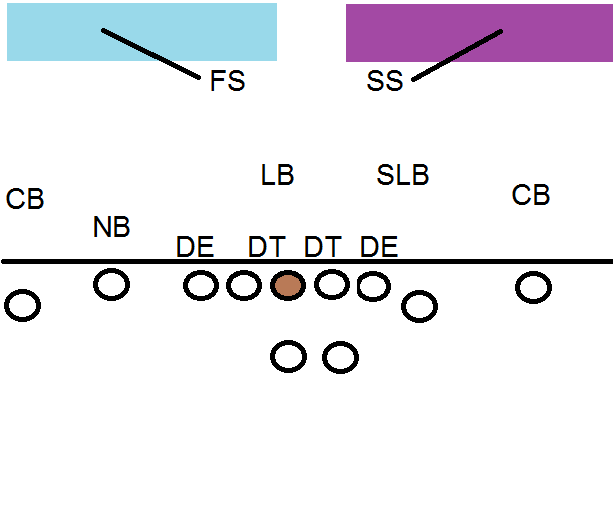 Football 101: Coverage Shells - The Phinsider