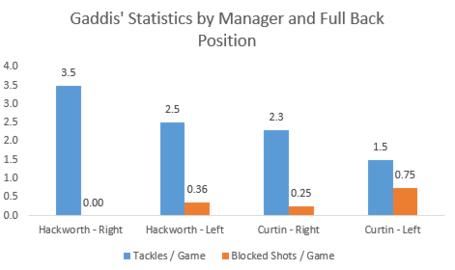 Gaddis_statistics_medium