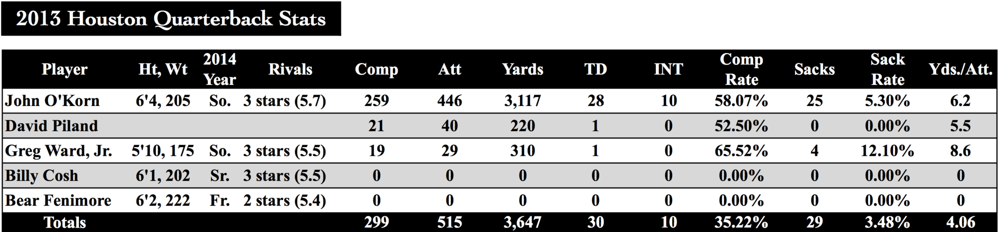2013_houston_quarterback_stats___sb_nation_voodoofive.com_by_matthew_manuri