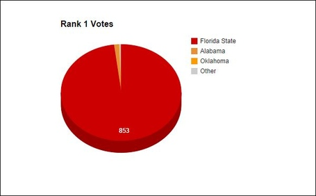 Rank_1_votes_medium