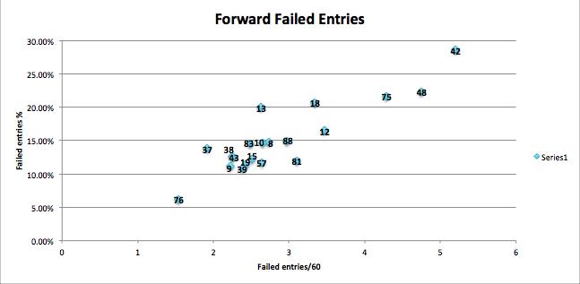 Forward_failed__entries_medium