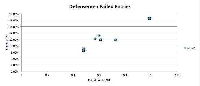 Defensemen_failed_entries_medium