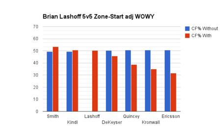 Lashoff_wowy_medium