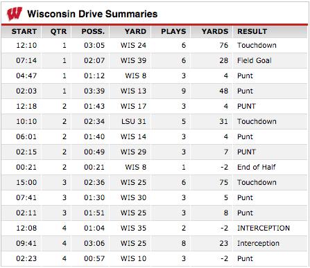 Wisconsin-LSU drive charts, courtesy ESPN