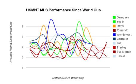 Usmnt_post_world_cup_medium