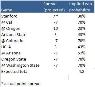 2014_spread_projections_medium