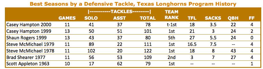 Best Seasons by a Defensive Tackle, Texas Longhorns Program History