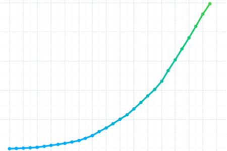 kickstarter growth chart