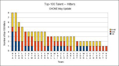 Top100hitters