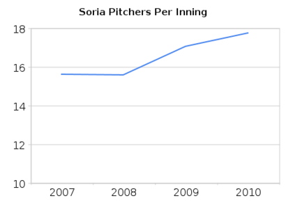 Soria_pitchers_per_inning