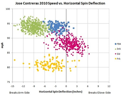 Contreras_speed_vs_horiz_spin_deflection