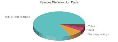 Davis_chart_2