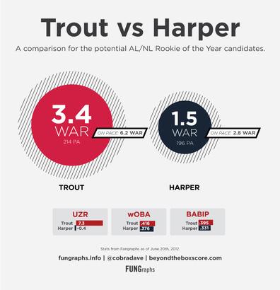 Trout-v-harper
