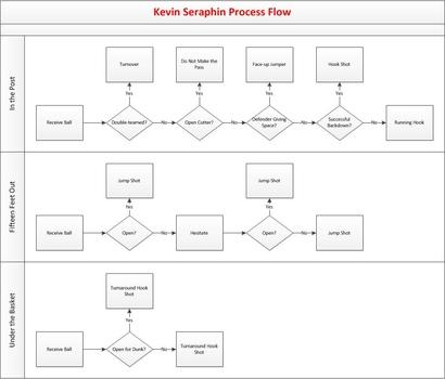 Seraphin-process-flow1