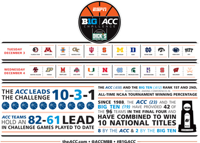 Acc-big-ten-challenge-sked
