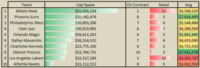 Free_agency_2014_-_most_cap_space_roster_spots_png