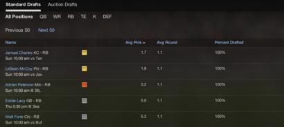 Draft-analysis---fantasy-football---yahoo-sports