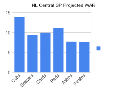 Nl_central_sp_projected_war_medium