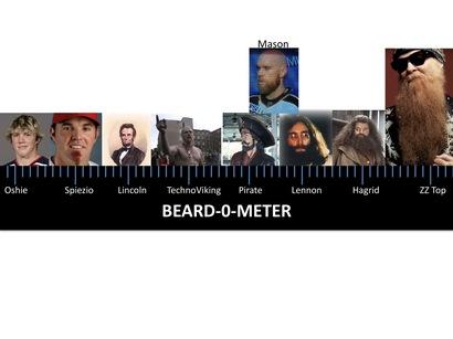 Beard-o-meter