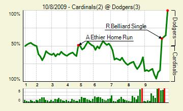 20091008_cardinals_dodgers_0_score