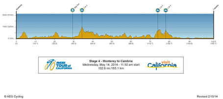 14amgentour-stage-4-profile_medium