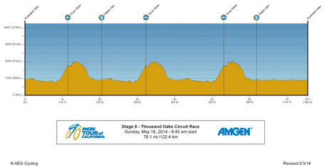 14amgentour-stage-8-profile_medium