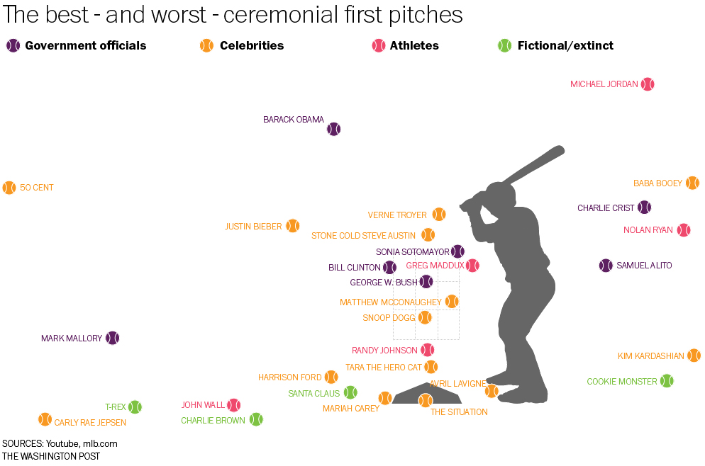 Ceremonial First Pitches | Know Your Meme