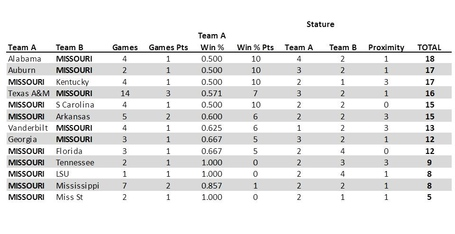 Rivalry_table3_zps90b192f2_medium